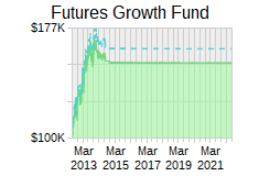 Futures Growth Fund