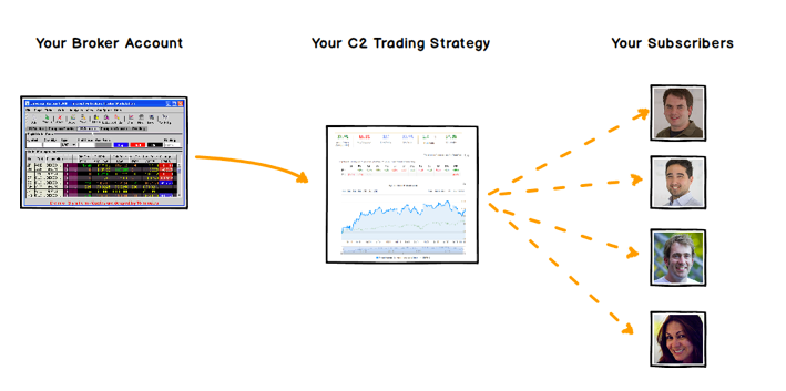 Using your brokerage account to run a trade strategy