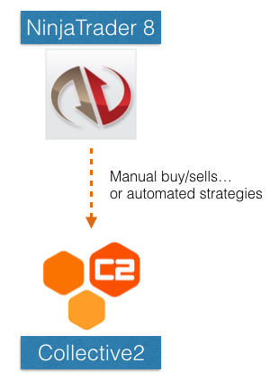 Use NinjaTrader8 to send buy/sell signals to a C2 Trading Strategy you manage