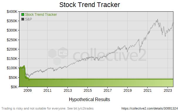 stock trend tracker