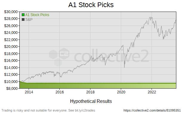 A1 Stock Picks