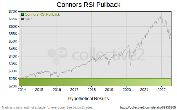 Connors RSI Pullback